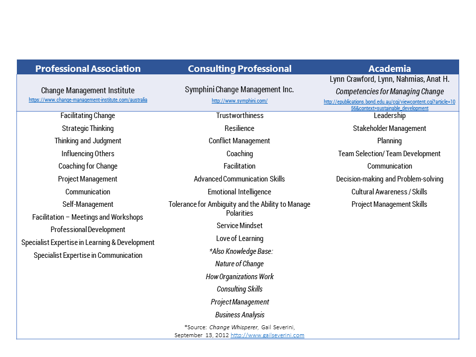 competency-models-help-change-managers-table